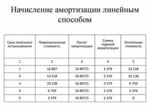 Расчет амортизации автомобиля для компенсации сотруднику онлайн калькулятор