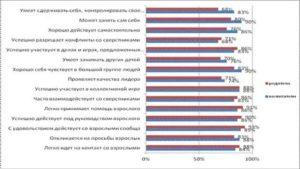 Сколько платят архитекторам в россии