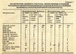 Количество человек во взводе российской армии