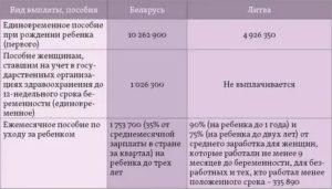 Сколько счас платят предродовые в беларуст