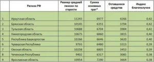 Минимальный размер пенсии с января 2019 года в пензе