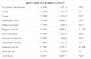 Размер мрот в москве с 1 января 2019