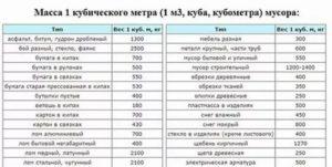Коэффициент перевода тко из тонн в м3