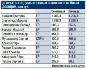 Сколько получает муниципальный депутат