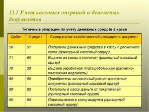 Учет кассовых операций по онлайн кассам