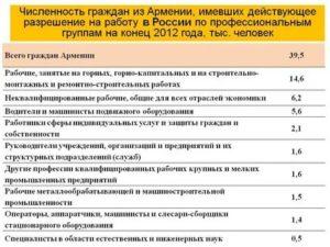 Сколько можно находиться на территории армении гражданам россии