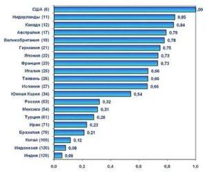 Сравнительный уровень жизни в канаде и сша