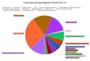 Сколько годовой бюджет россии 2019 в долларах