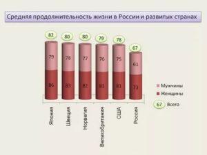 Средняя продолжительность жизни женщины в россии