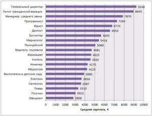 Зарплаты в голландии по профессиям