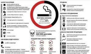 Курение около подъезда жилого дома 2019