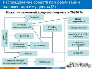 Отсутствие денежных средств на финансирование процедуры банкротства
