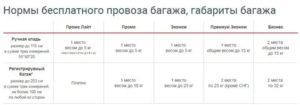 Стоимость доплаты за багаж уральские авиалинии