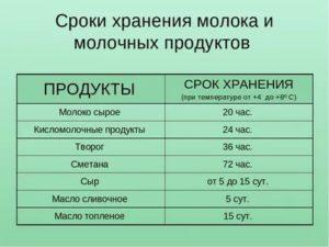 Срок хранения молока в потребительской таре