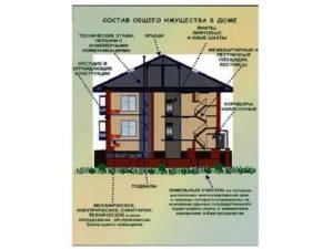 Разница между жилым и нежилым домами