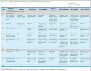 Регламент взаимодействия службы управления персоналом и бухгалтерии образец