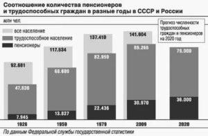 Сколько в россии пенсионеров по старости