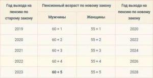 Сколько пенсионеры получают лужковские выплаты