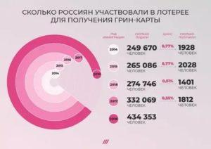 Сколько квоты для россии на грин карту