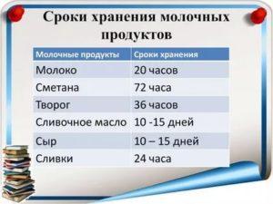 Срок годности молочной продукции таблица