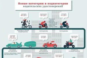 На какой транспорт не нужны права