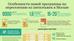 На какую площадь можно прописать человека в москве метраж