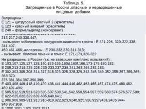 Список запрещенных пищевых добавок в россии
