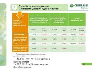 Как узнать процентную ставку по кредиту сбербанк