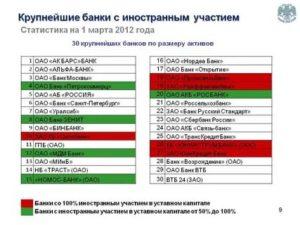 Банк с иностранным капиталом в россии