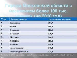 Самые лучшие города подмосковья численностью до 160 тысяч жителей