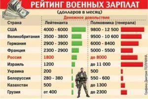 Платят ли зарплату если человек в армии
