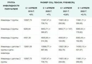 Пенсия по 2 группе инвалидности в 2019 году в казахстане