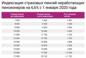 Индексация пенсий в 2019 в москве