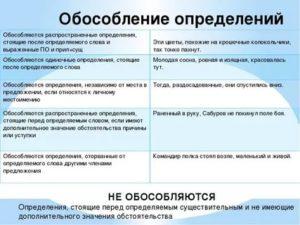 Обособление определений таблица с примерами