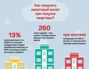 Срок давности налогового вычета при покупке квартиры