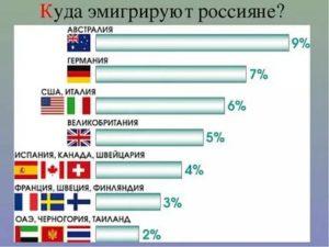 Как эмигрировать из россии в европу