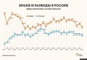 Статистика разводов в россии по годам таблица 2014 2019