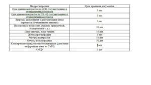 Сроки хранения аукционной документации 44 фз