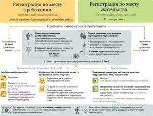 Временная регистрация права и обязанности сторон