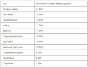 Зарплата полиции в москве 2019