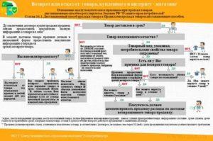Сроки возврата предоплаты при отказе от услуги