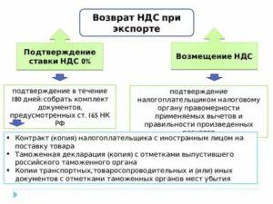 Ндс при экспорте товаров 2019 в казахстан