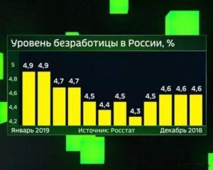 Таблица уровня общей безработицы за 2019 год в рф