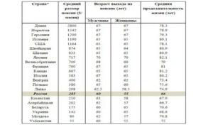 В каких странах самый низкий пенсионный возраст