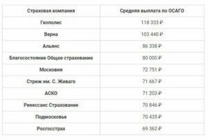 Калькулятор выплат по осаго при дтп онлайн 2019 росгосстрах