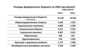 Бюджетный рф 2019 в долларах