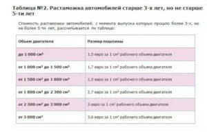 Сколько стоит растаможить автомобиль в белоруссии из абхазии