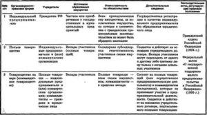 Организационно правовые формы ведения предпринимательской деятельности таблица