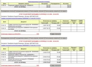 Оплата по графику платежей в договоре