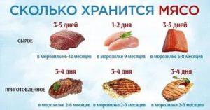 Сколько хранится мясо в холодильнике после покупки